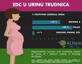 EDC U URINU TRUDNOĆA