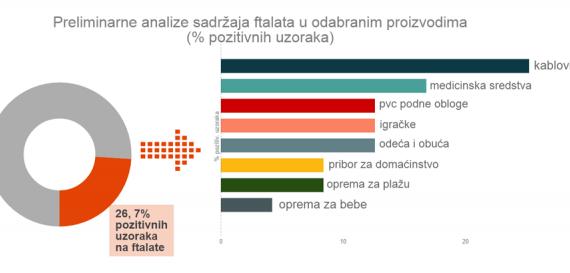 "Preliminarna analiza kampanje ""Izbori se da znaš"""